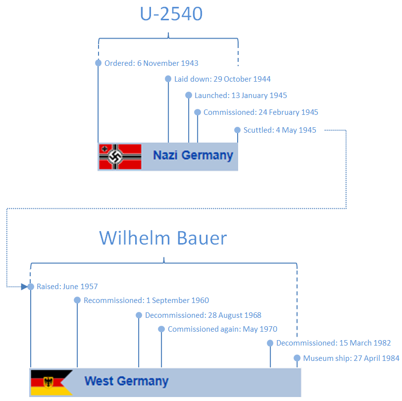 U-boot history Wilhlem Bauer U 2540